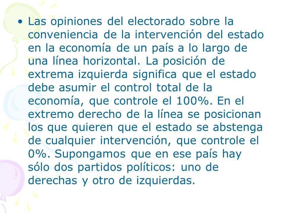 Las opiniones del electorado sobre la conveniencia de la intervención del estado en la economía de un país a lo largo de una línea horizontal.