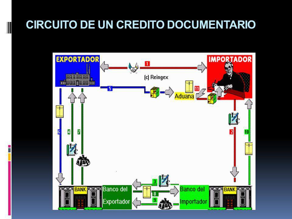 CIRCUITO DE UN CREDITO DOCUMENTARIO