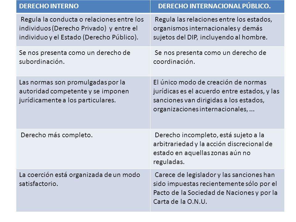 DERECHO INTERNO DERECHO INTERNACIONAL PÚBLICO.