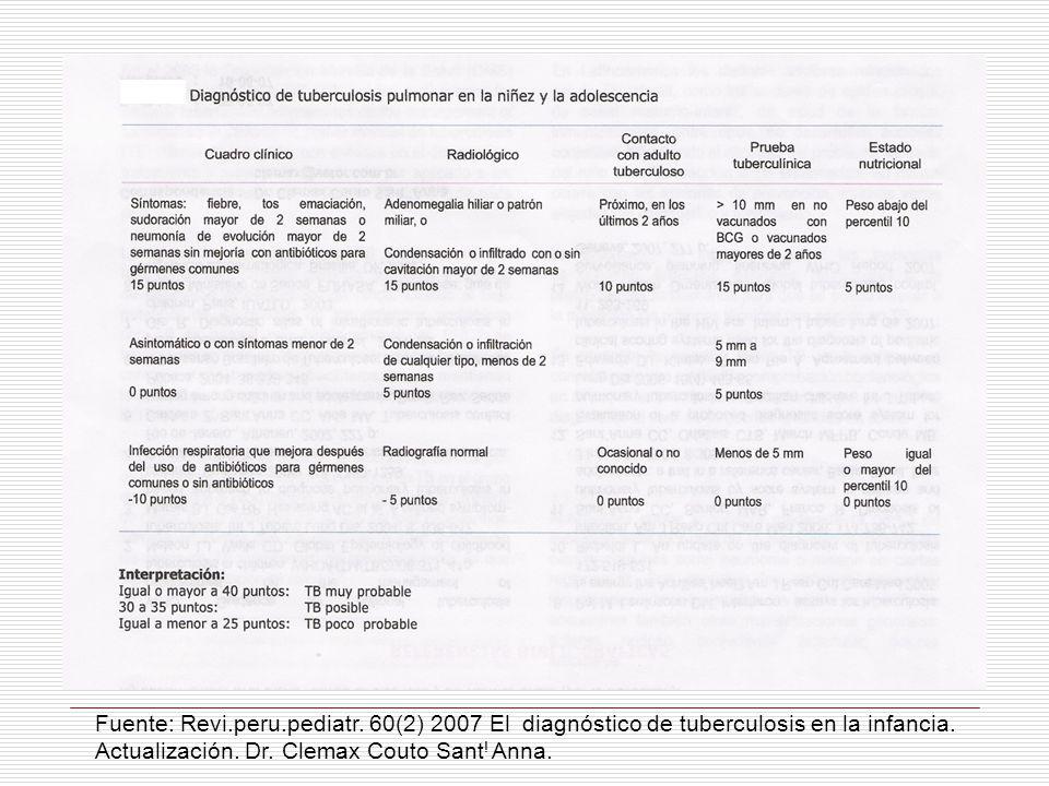 Fuente: Revi. peru. pediatr