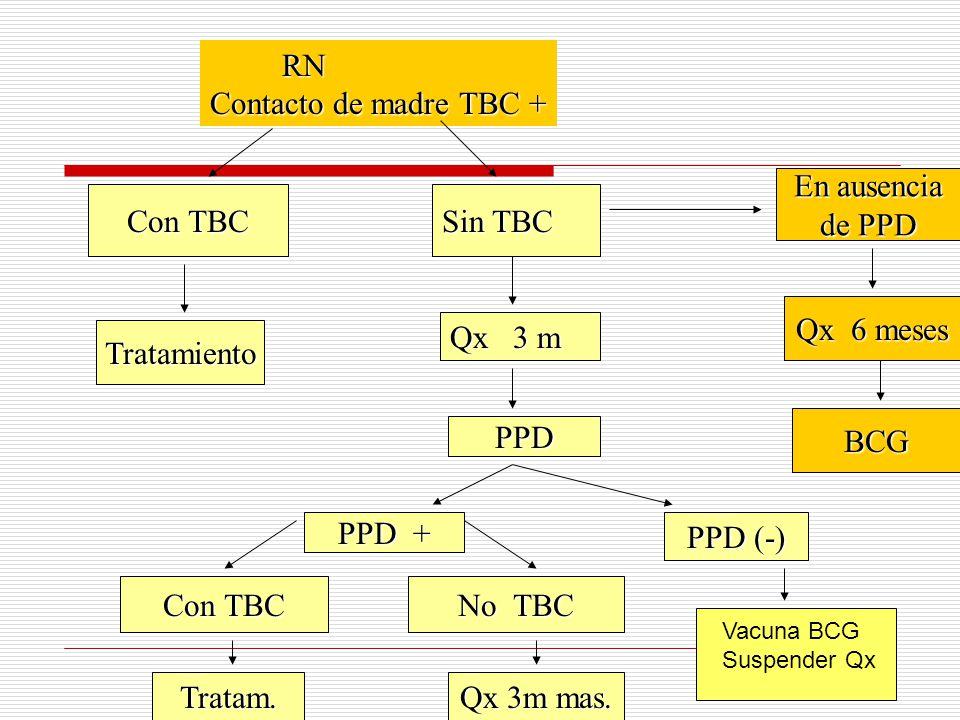 RN Contacto de madre TBC + En ausencia de PPD Con TBC Sin TBC