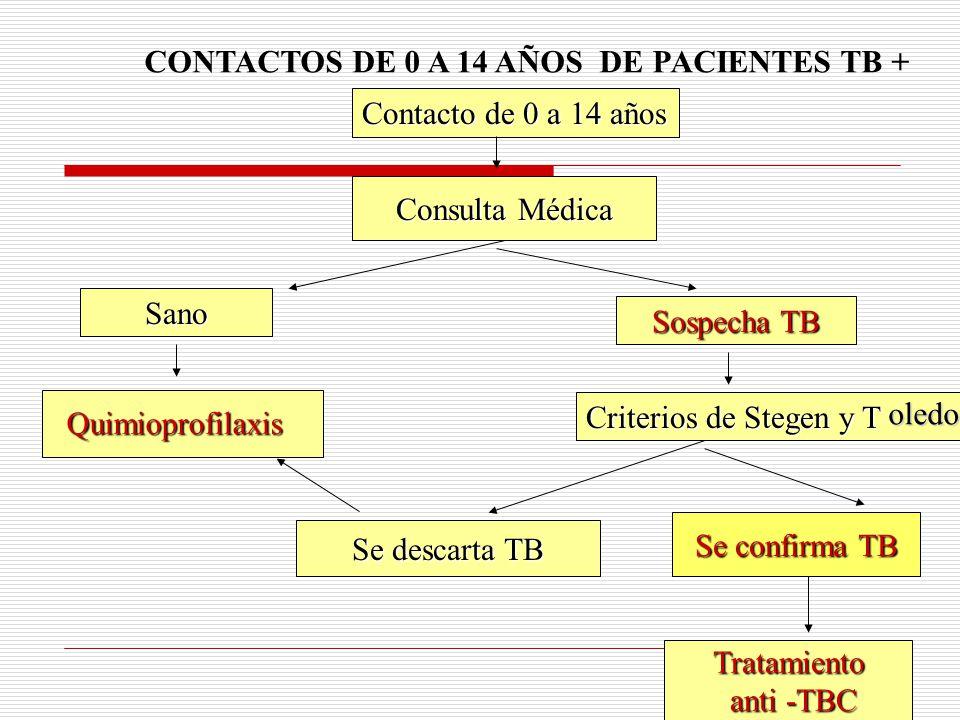 CONTACTOS DE 0 A 14 AÑOS DE PACIENTES TB +