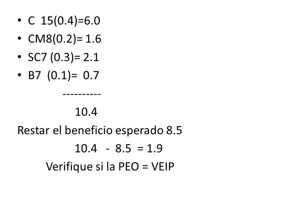 C 15(0.4)=6.0 CM8(0.2)= 1.6. SC7 (0.3)= 2.1. B7 (0.1)= 0.7. ---------- 10.4. Restar el beneficio esperado 8.5.