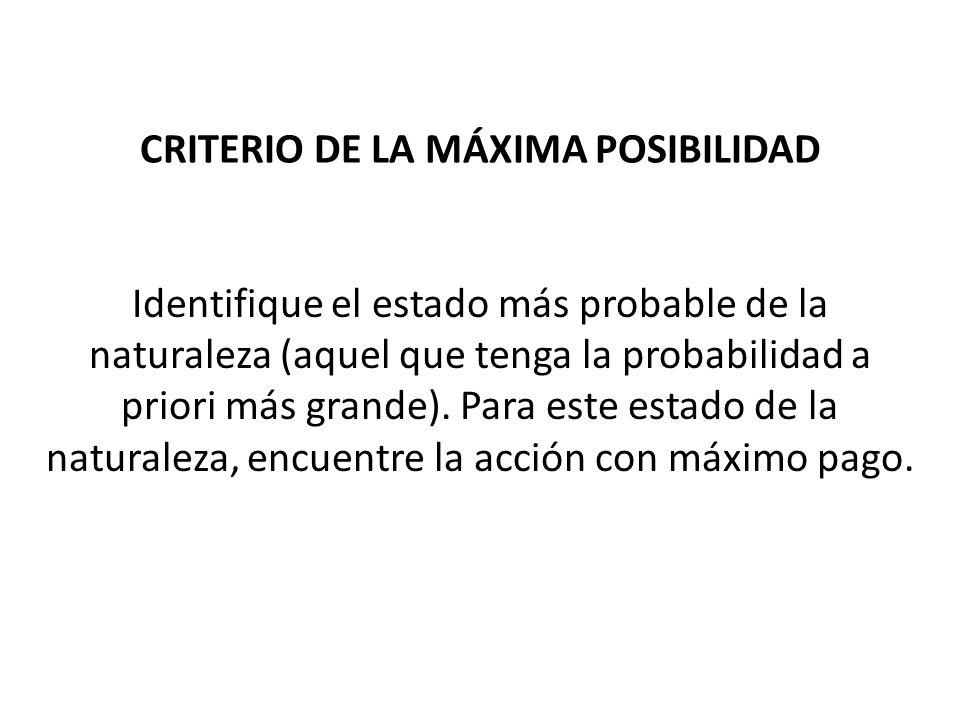 CRITERIO DE LA MÁXIMA POSIBILIDAD