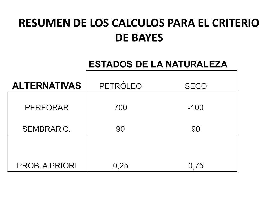 RESUMEN DE LOS CALCULOS PARA EL CRITERIO DE BAYES
