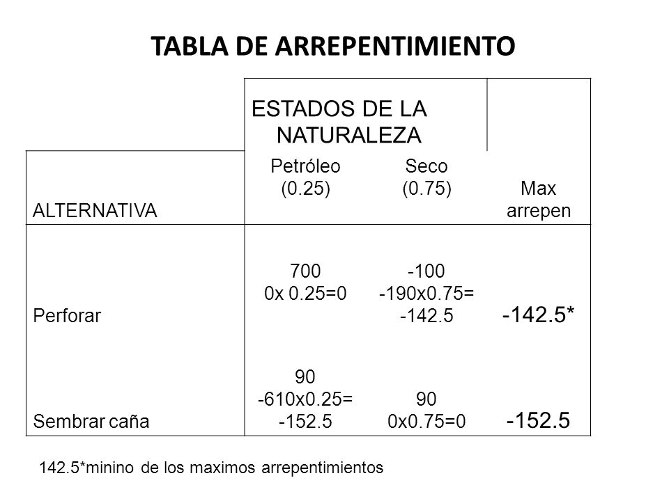 TABLA DE ARREPENTIMIENTO