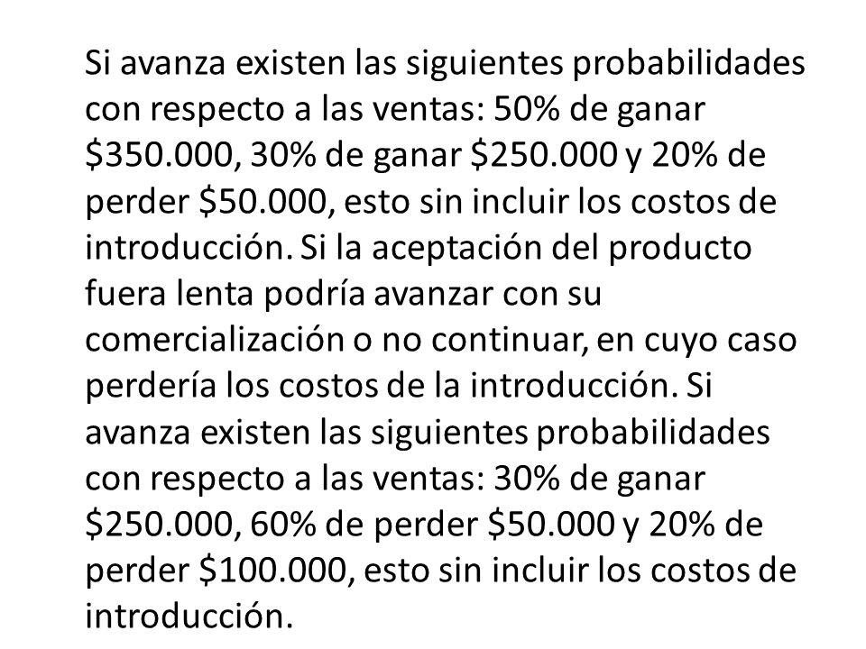 Si avanza existen las siguientes probabilidades con respecto a las ventas: 50% de ganar $350.000, 30% de ganar $250.000 y 20% de perder $50.000, esto sin incluir los costos de introducción.