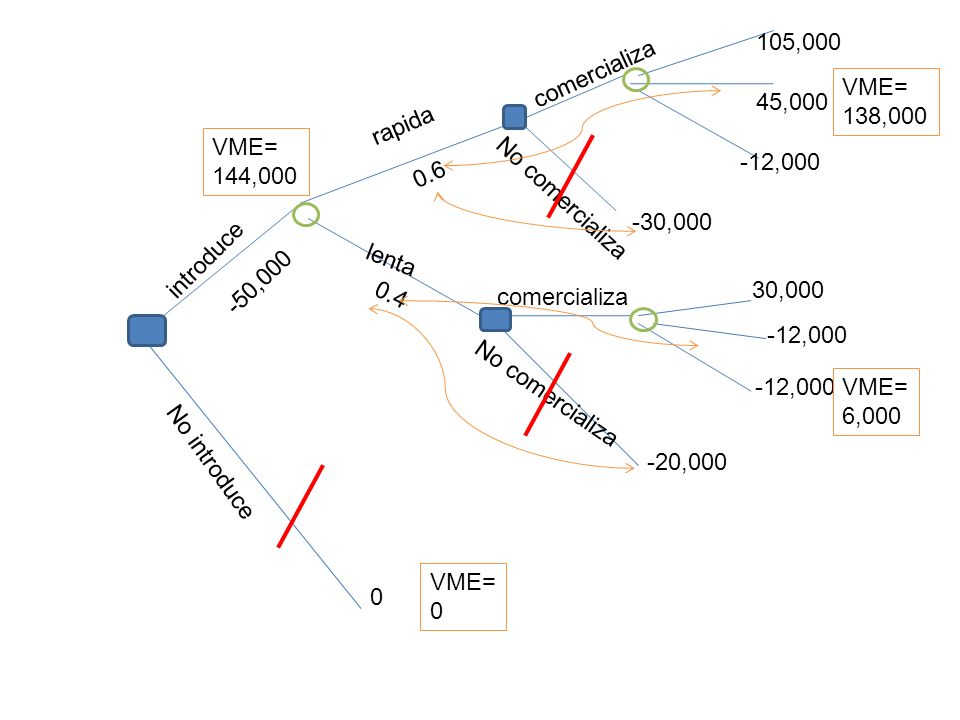 105,000 comercializa. VME= 138,000. 45,000. rapida. VME= 144,000. -12,000. 0.6. No comercializa.