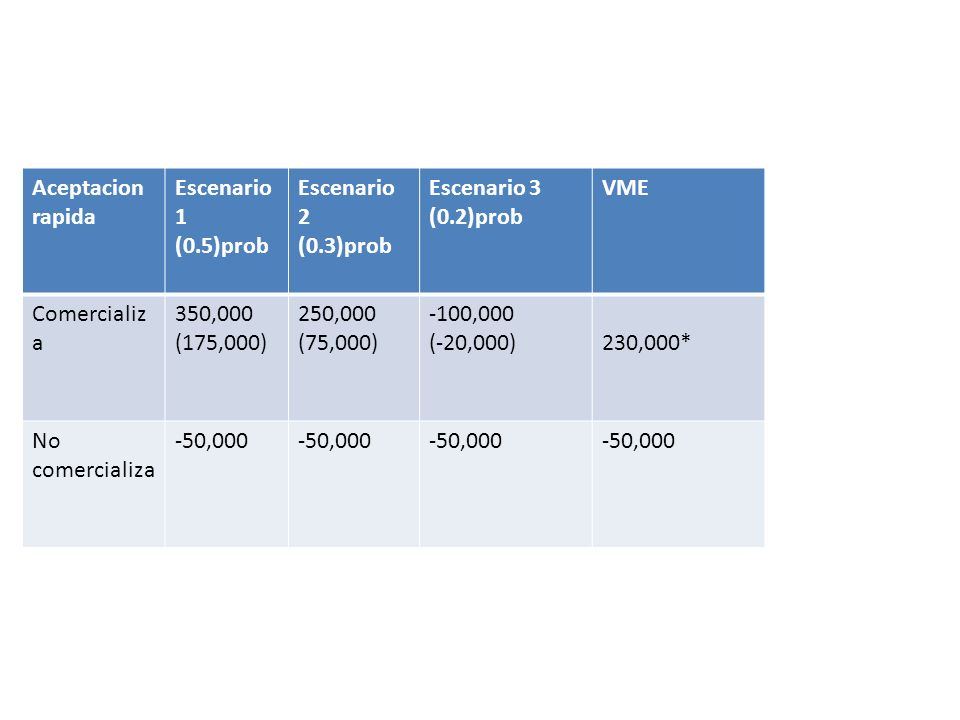 Aceptacion rapida Escenario 1. (0.5)prob. Escenario 2. (0.3)prob. Escenario 3. (0.2)prob. VME.