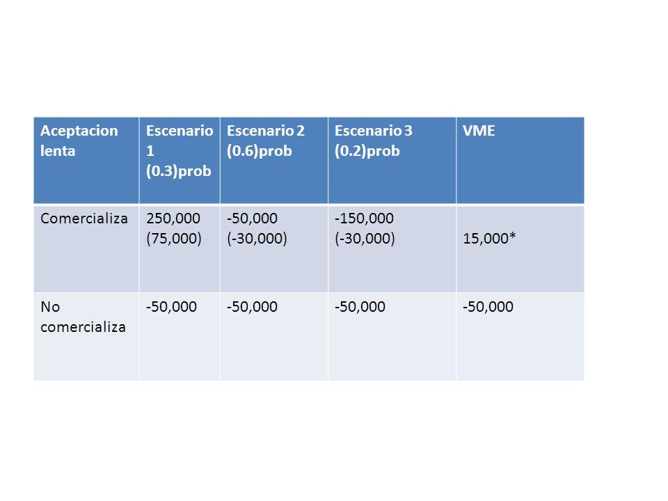 Aceptacionlenta. Escenario 1. (0.3)prob. Escenario 2. (0.6)prob. Escenario 3. (0.2)prob. VME. Comercializa.