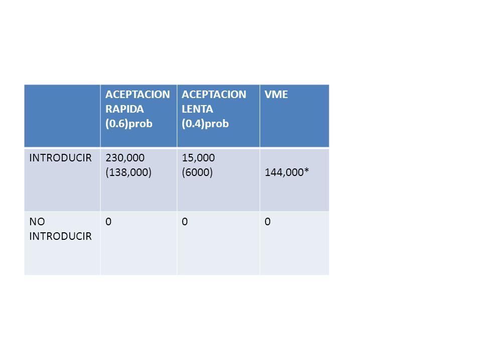 ACEPTACION RAPIDA(0.6)prob. ACEPTACION LENTA. (0.4)prob. VME. INTRODUCIR. 230,000. (138,000) 15,000.