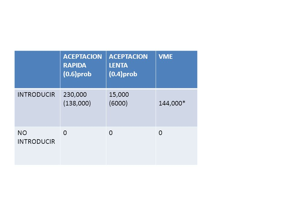 ACEPTACION RAPIDA (0.6)prob. ACEPTACION LENTA. (0.4)prob. VME. INTRODUCIR. 230,000. (138,000)