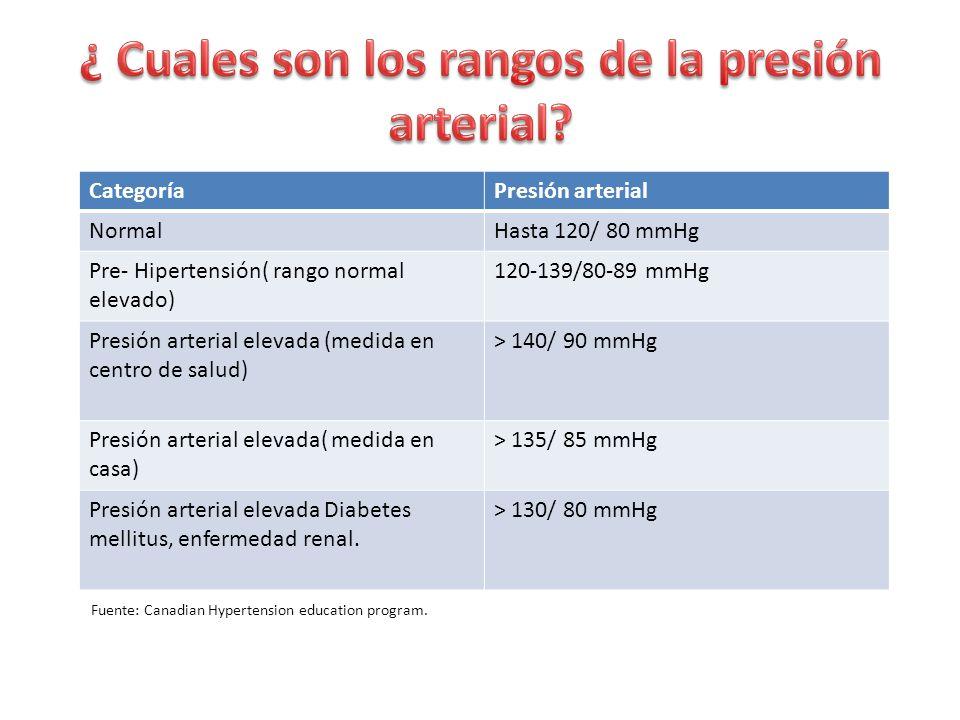 ¿ Cuales son los rangos de la presión arterial