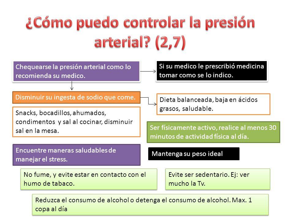 ¿Cómo puedo controlar la presión arterial (2,7)