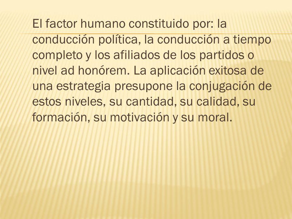 El factor humano constituido por: la conducción política, la conducción a tiempo completo y los afiliados de los partidos o nivel ad honórem.