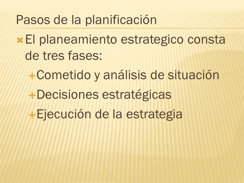 Pasos de la planificación
