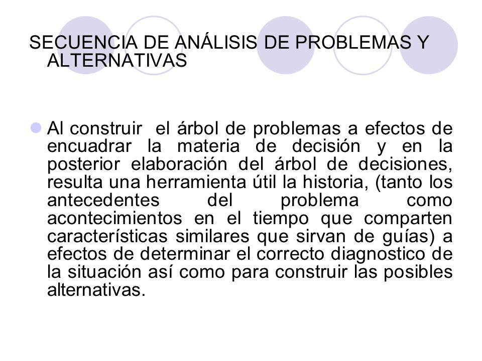 SECUENCIA DE ANÁLISIS DE PROBLEMAS Y ALTERNATIVAS