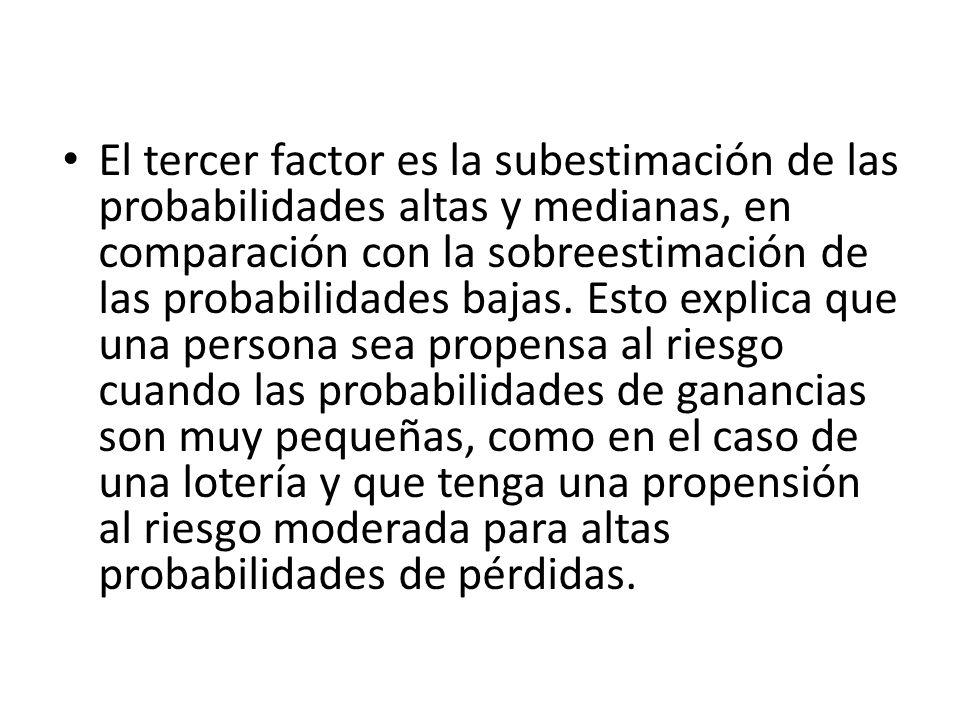 El tercer factor es la subestimación de las probabilidades altas y medianas, en comparación con la sobreestimación de las probabilidades bajas.
