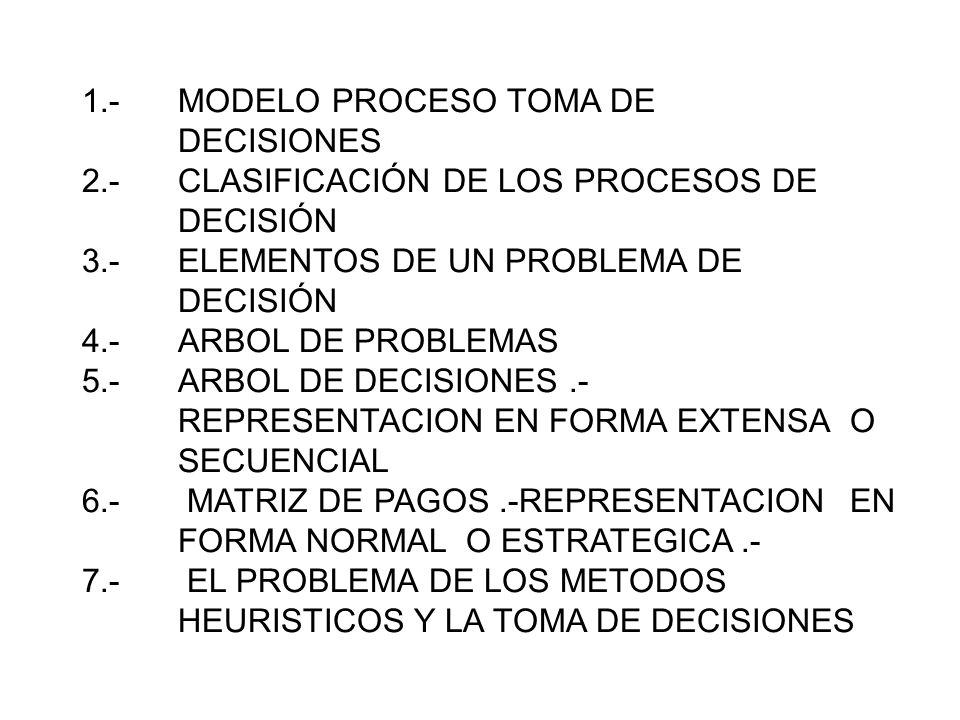 1. -. MODELO PROCESO TOMA DE. DECISIONES 2. -