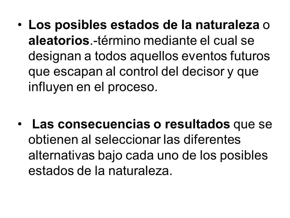 Los posibles estados de la naturaleza o aleatorios