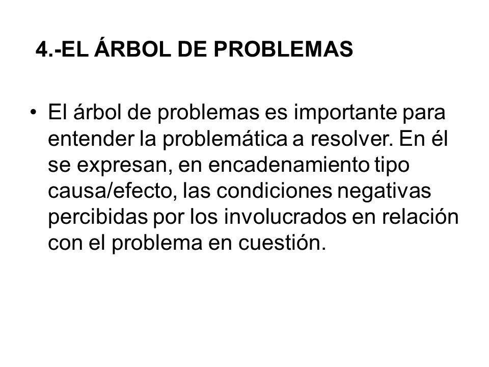4.-EL ÁRBOL DE PROBLEMAS