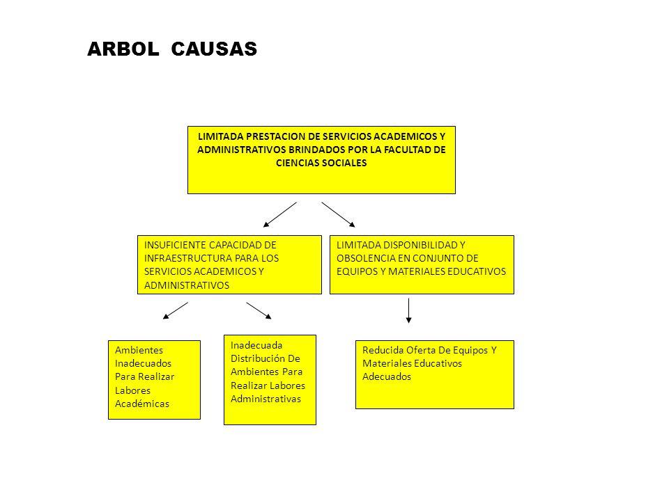 ARBOL CAUSAS LIMITADA PRESTACION DE SERVICIOS ACADEMICOS Y ADMINISTRATIVOS BRINDADOS POR LA FACULTAD DE CIENCIAS SOCIALES.