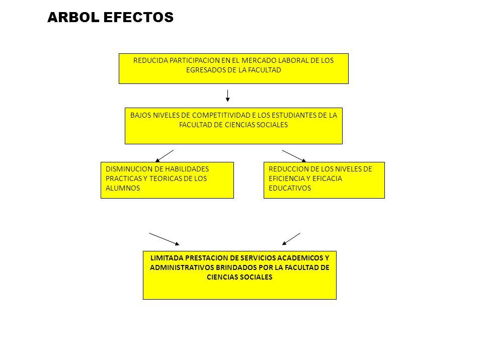 ARBOL EFECTOS DISMINUCION DE HABILIDADES PRACTICAS Y TEORICAS DE LOS ALUMNOS. REDUCCION DE LOS NIVELES DE EFICIENCIA Y EFICACIA EDUCATIVOS.