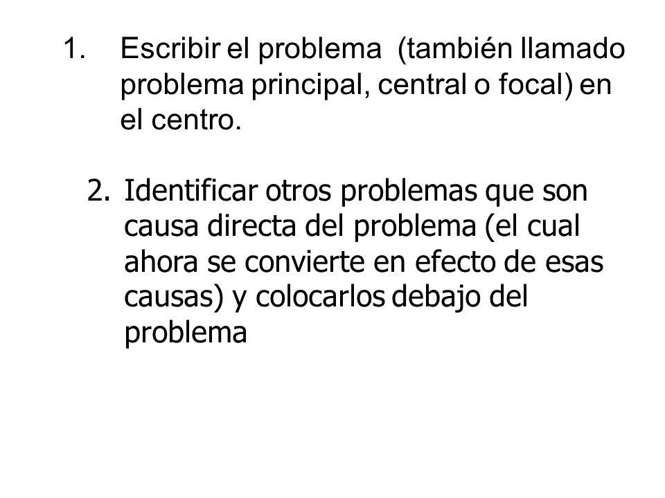 1. Escribir el problema (también llamado
