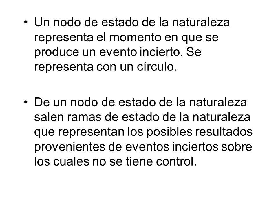 Un nodo de estado de la naturaleza representa el momento en que se produce un evento incierto. Se representa con un círculo.