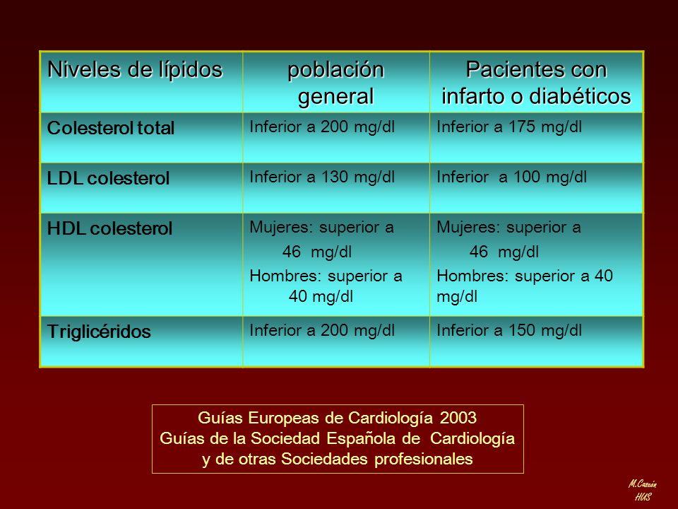 Pacientes con infarto o diabéticos