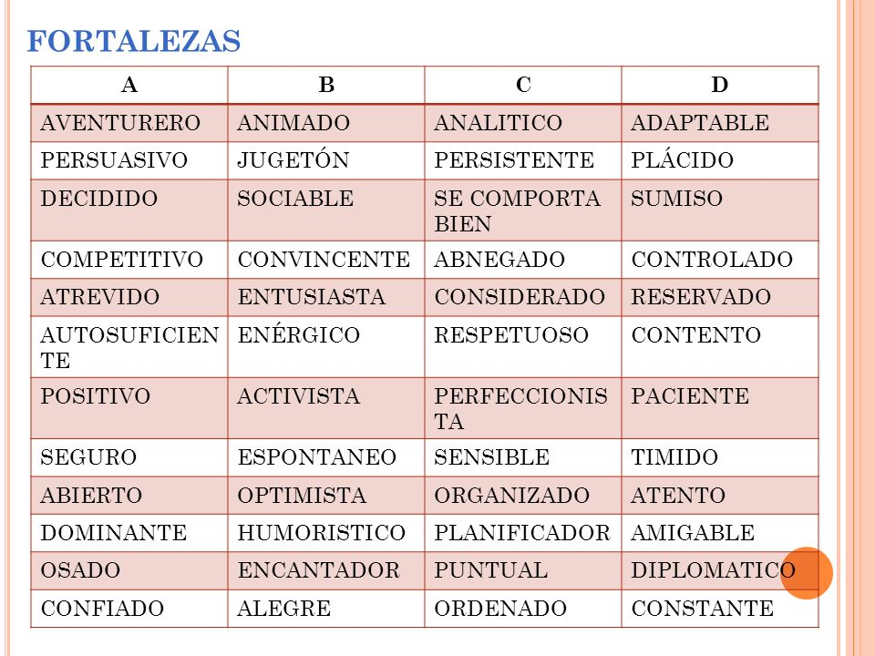 FORTALEZAS A B C D AVENTURERO ANIMADO ANALITICO ADAPTABLE PERSUASIVO