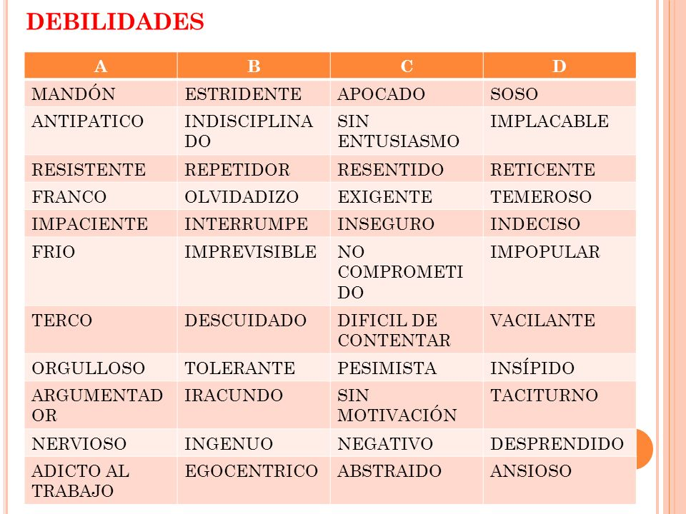 DEBILIDADES A B C D MANDÓN ESTRIDENTE APOCADO SOSO ANTIPATICO