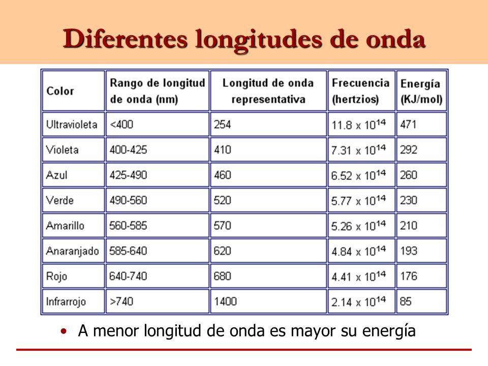 Diferentes longitudes de onda