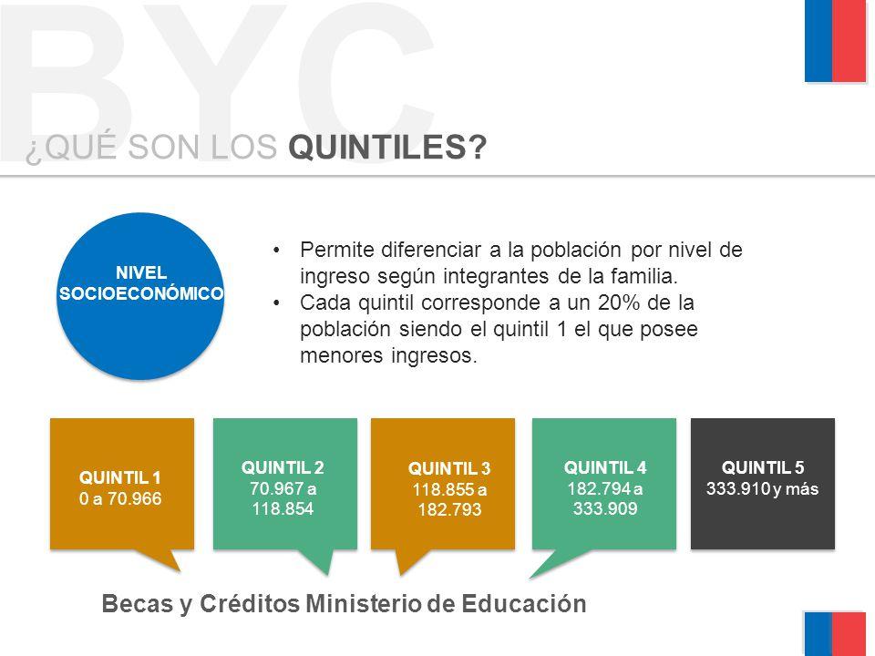BYC ¿QUÉ SON LOS QUINTILES Becas y Créditos Ministerio de Educación