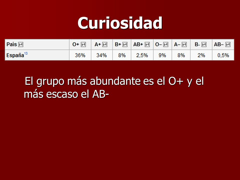 Curiosidad El grupo más abundante es el O+ y el más escaso el AB-