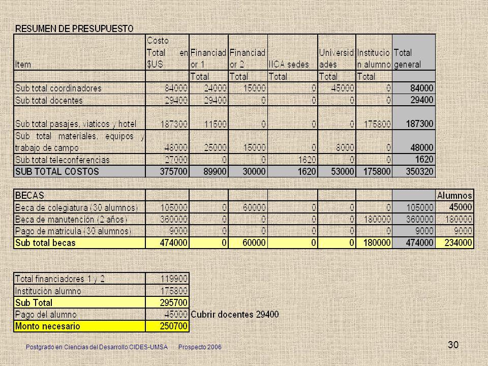 Postgrado en Ciencias del Desarrollo CIDES-UMSA Prospecto 2006