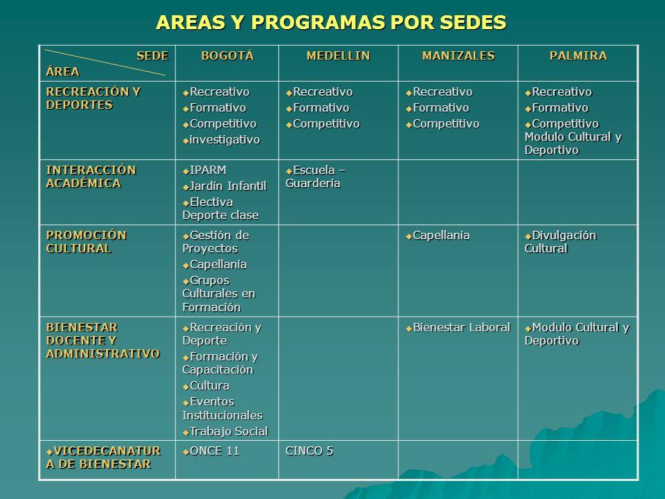AREAS Y PROGRAMAS POR SEDES