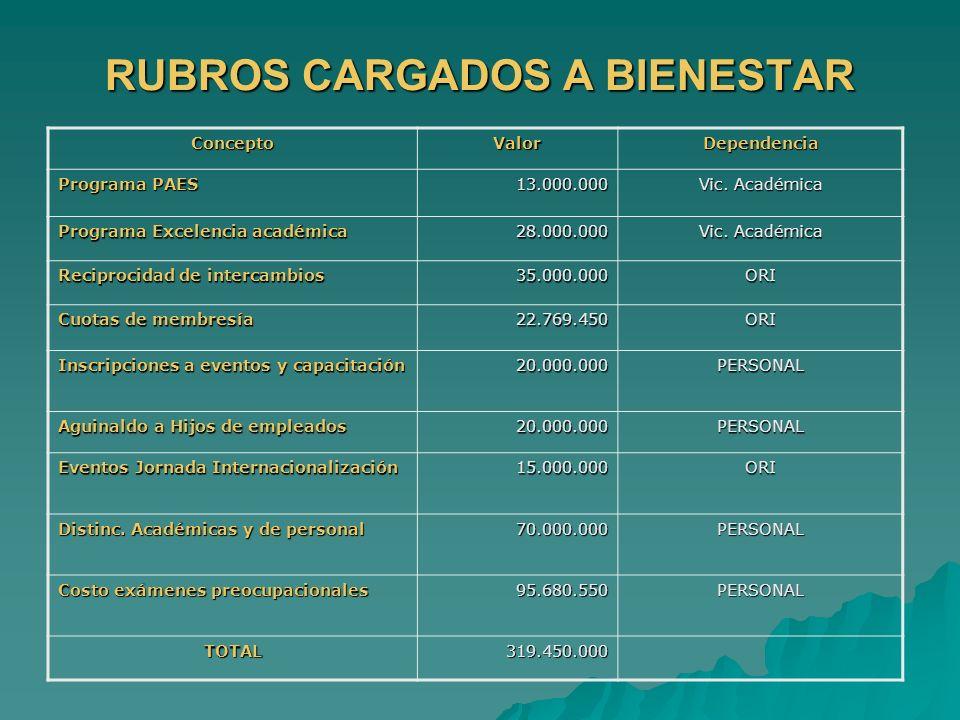 RUBROS CARGADOS A BIENESTAR