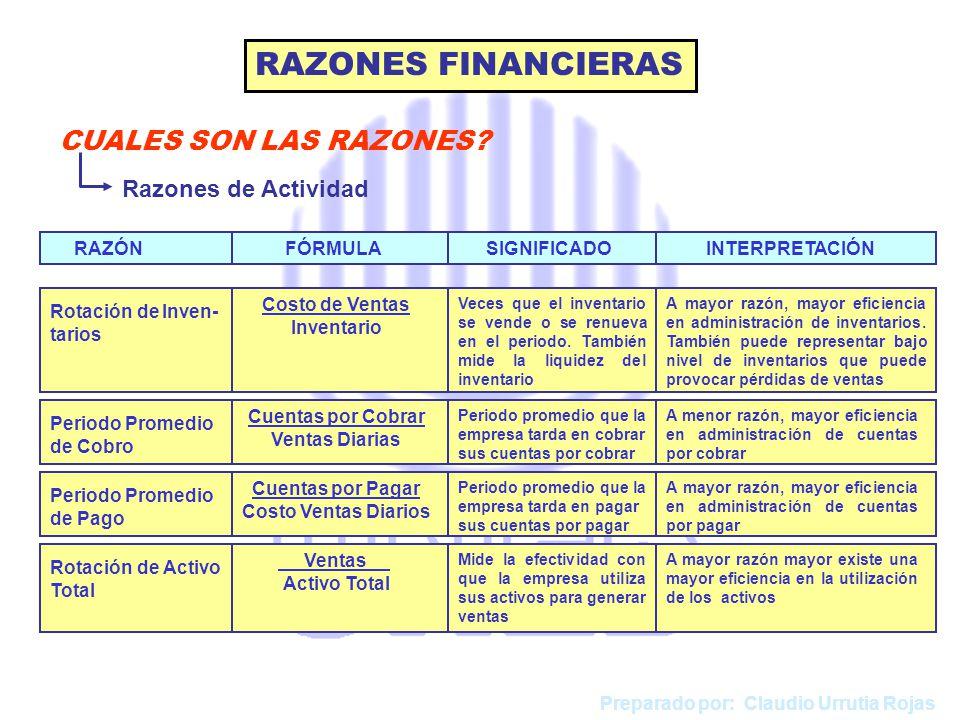 RAZONES FINANCIERAS CUALES SON LAS RAZONES Razones de Actividad