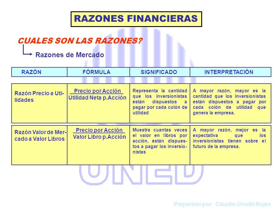 RAZONES FINANCIERAS CUALES SON LAS RAZONES Razones de Mercado