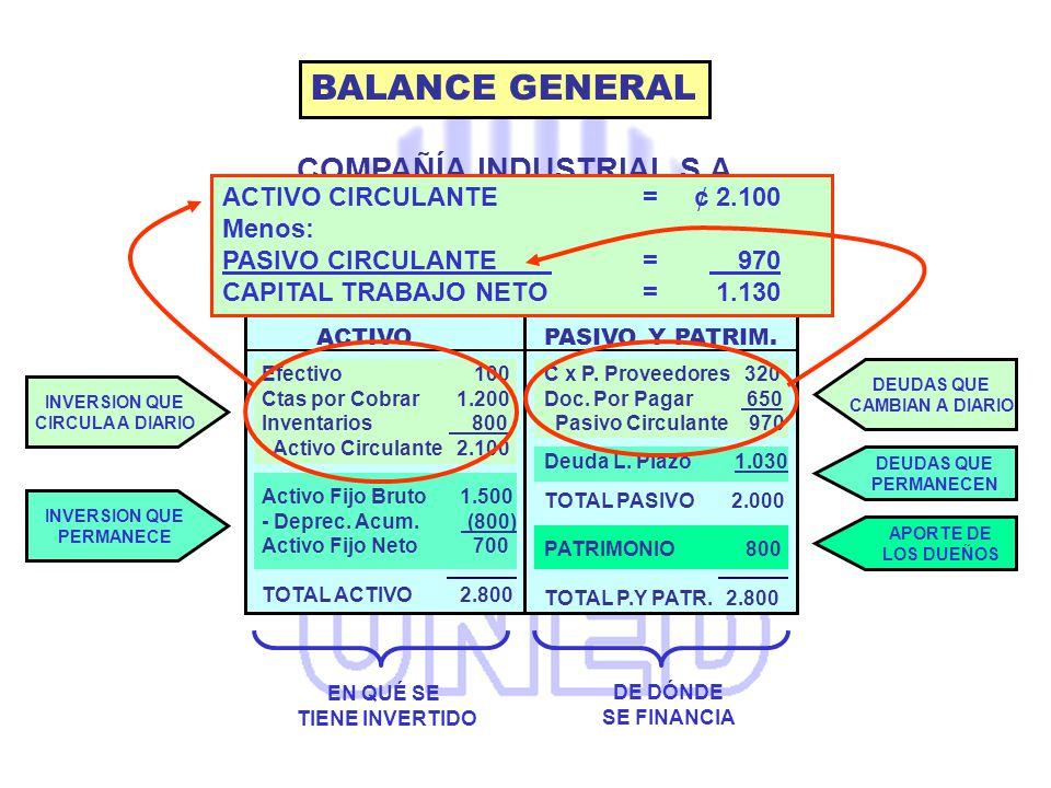 COMPAÑÍA INDUSTRIAL S.A.