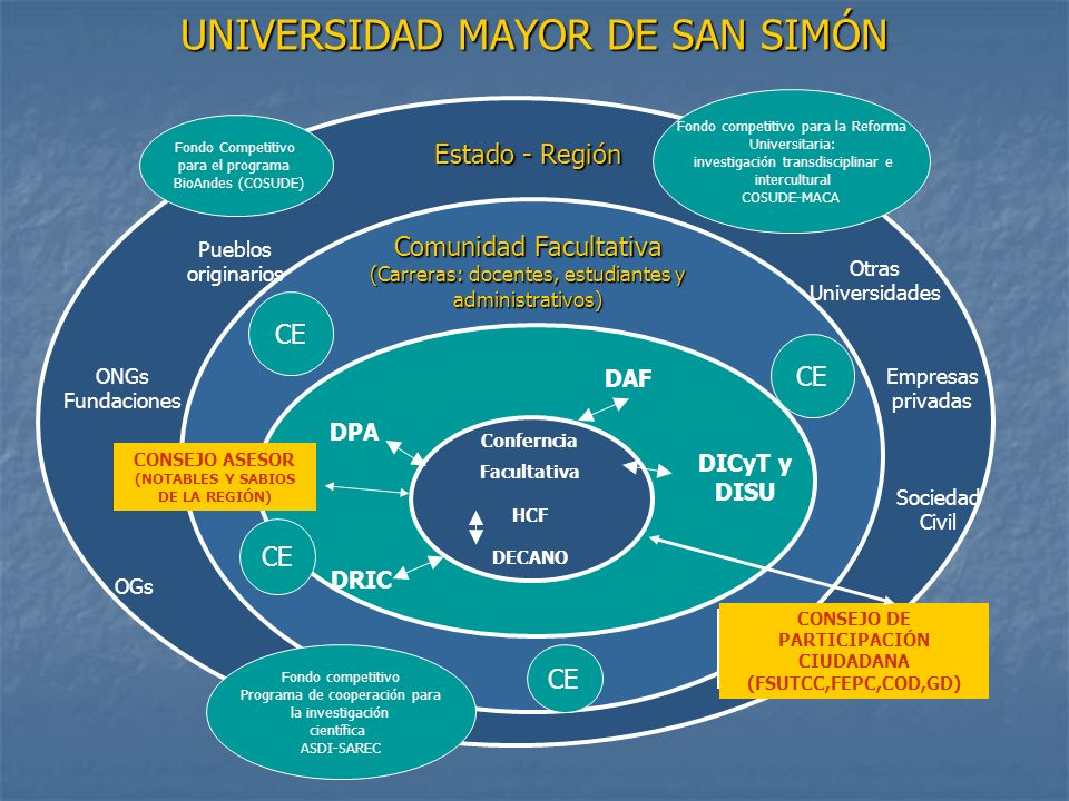 UNIVERSIDAD MAYOR DE SAN SIMÓN