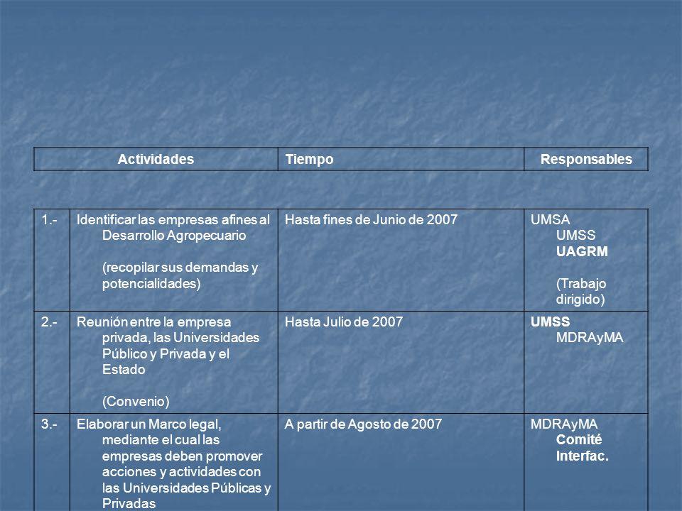 Actividades Tiempo. Responsables. 1.- Identificar las empresas afines al Desarrollo Agropecuario (recopilar sus demandas y potencialidades)