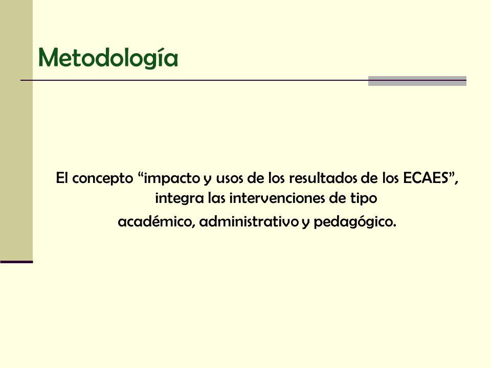 académico, administrativo y pedagógico.