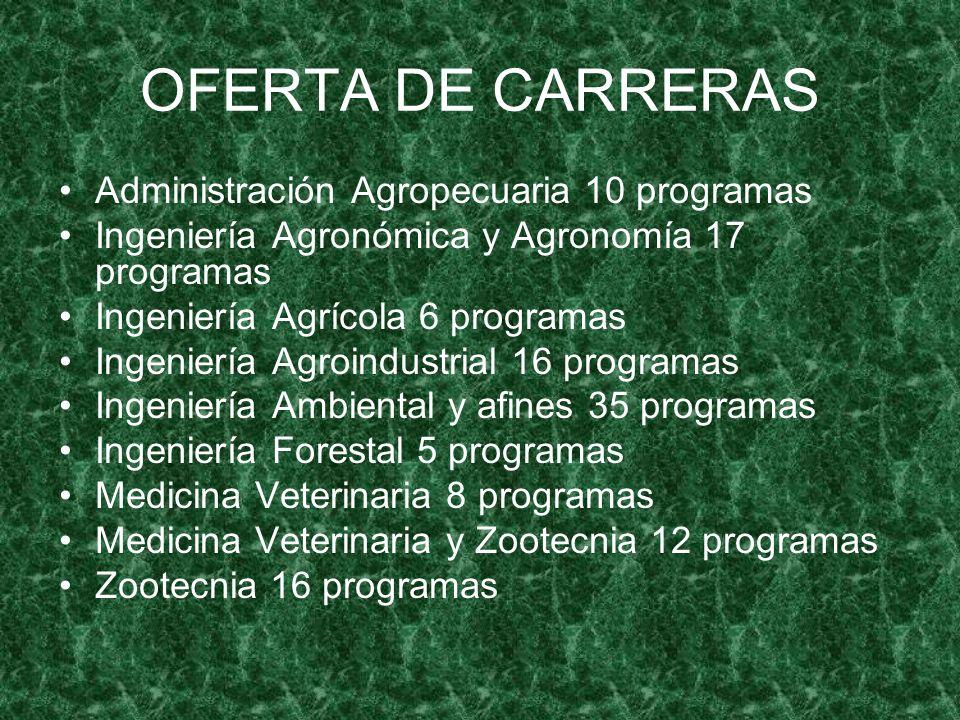 OFERTA DE CARRERAS Administración Agropecuaria 10 programas