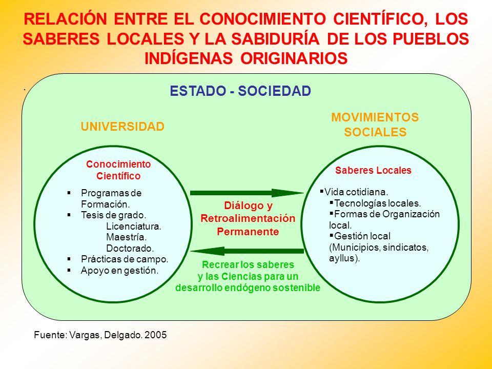RELACIÓN ENTRE EL CONOCIMIENTO CIENTÍFICO, LOS SABERES LOCALES Y LA SABIDURÍA DE LOS PUEBLOS INDÍGENAS ORIGINARIOS
