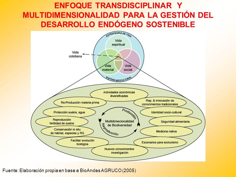 ENFOQUE TRANSDISCIPLINAR Y MULTIDIMENSIONALIDAD PARA LA GESTIÓN DEL DESARROLLO ENDÓGENO SOSTENIBLE