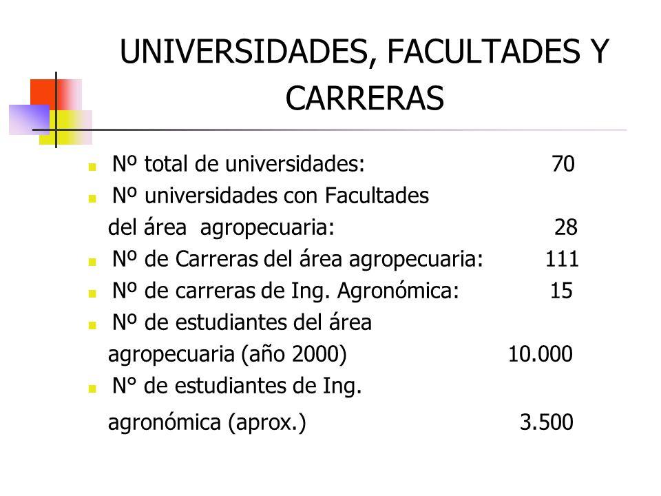 UNIVERSIDADES, FACULTADES Y CARRERAS