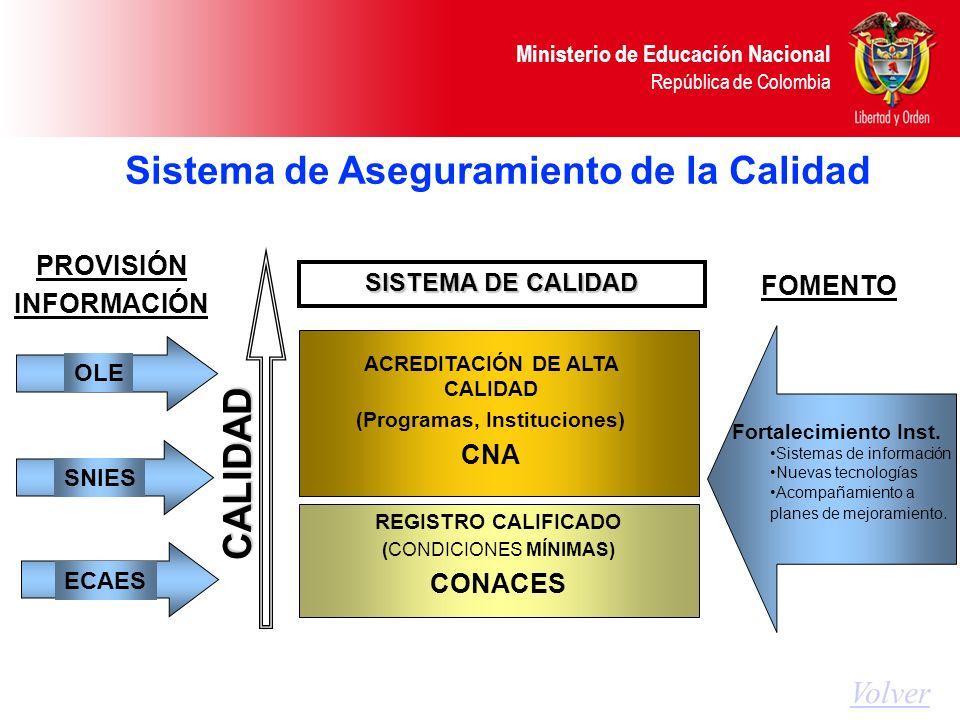 Sistema de Aseguramiento de la Calidad CALIDAD