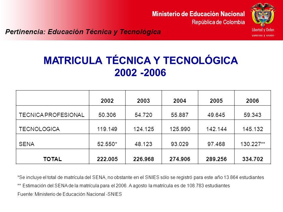 MATRICULA TÉCNICA Y TECNOLÓGICA 2002 -2006